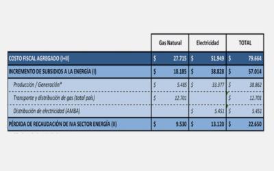 Estimación del costo fiscal del proyecto de ley CD 14/18. Emergencia tarifaria servicios públicos