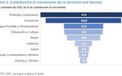 ANÁLISIS DE LA EJECUCIÓN PRESUPUESTARIA DE LA INVERSIÓN PÚBLICA – PRIMER SEMESTRE 2021