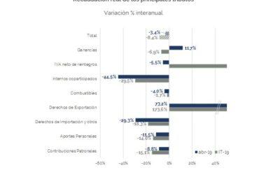 Análisis de la Recaudación Tributaria Nacional- Abril 2019