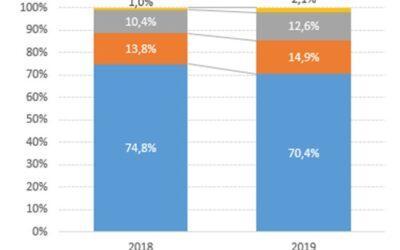 Análisis de la inversión pública prevista en el proyecto de presupuesto 2019