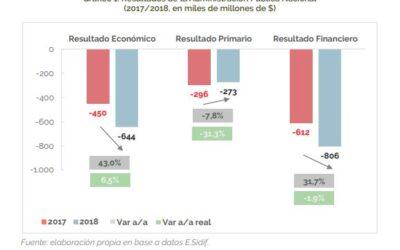 Informe Anual de la Ejecución de Ingresos y Gastos de la Administración Pública Nacional 2018