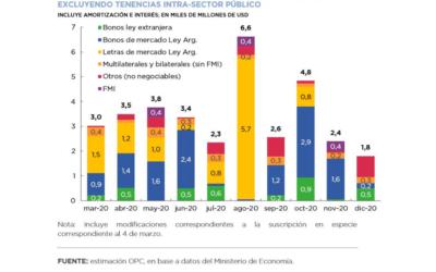 Public Debt Operations – February 2020