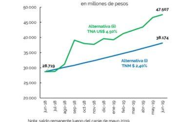 Operaciones de deuda pública – Junio 2019