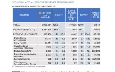 Impacto Fiscal del Proyecto de Ley de Modificación de los Regímenes Previsionales Especiales del Poder Judicial y del Servicio Exterior de la Nación