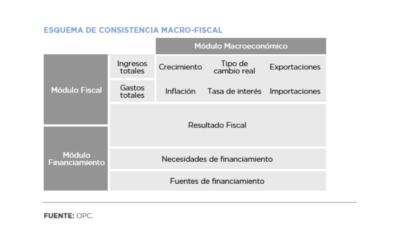 Lineamientos para la elaboración del escenario macroeconómico