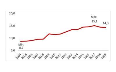 Análisis del Gasto Público Social previsto en el Proyecto de Ley de Presupuesto de la Administración Nacional –  Ejercicio 2019