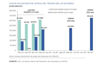 Operaciones de Deuda Pública – Enero 2020