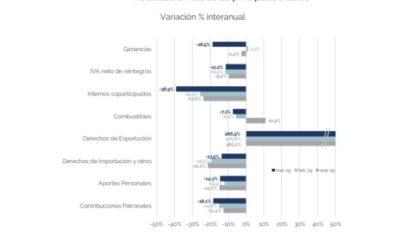 Análisis de la Recaudación Tributaria Nacional – Marzo 2019