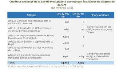 Decisión Administrativa de Distribución del Presupuesto de la Administración Pública Nacional 2019