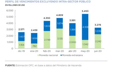 Operaciones de deuda pública – Noviembre 2019