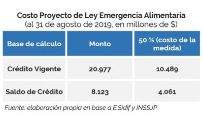 Fiscal Impact of Food Emergency Bill