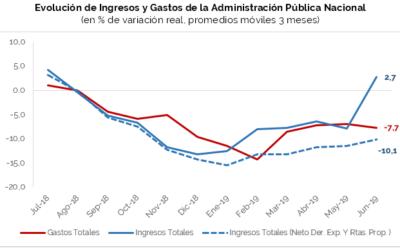 Análisis de Ejecución Presupuestaria – Junio 2019- Base Devengado