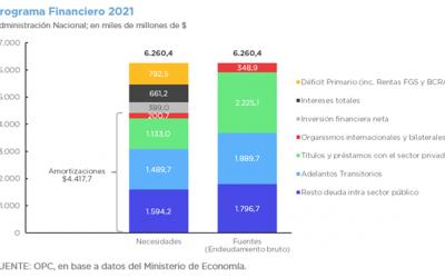 PROYECTO DE LEY DE PRESUPUESTO 2021 – DEUDA PÚBLICA