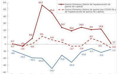ANÁLISIS DE LA EJECUCIÓN PRESUPUESTARIA DE LA ADMINISTRACIÓN NACIONAL – NOVIEMBRE 2020