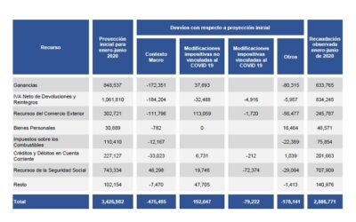 ANALYSIS OF NATIONAL TAX REVENUE – JUNE 2020