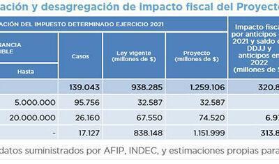 IMPACTO FISCAL DEL PROYECTO DE MODIFICACIÓN AL IMPUESTO A LAS GANANCIAS SOCIEDADES EXPTE 0002-PE-2021