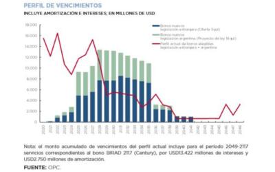 RESTRUCTURING OF SECURITIES IN DOLLARS UNDER ARGENTINE LEGISLATION