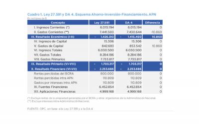 ANÁLISIS DE LA DECISIÓN ADMINISTRATIVA DE DISTRIBUCIÓN DE LA LEY 27.591 DE PRESUPUESTO PARA EL EJERCICIO 2021