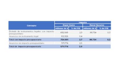 Impacto Financiero del COVID-19 al 23 de junio 2020