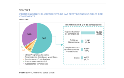 Análisis de la ejecución presupuestaria de la Administración Nacional- Abril 2020