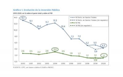 ANÁLISIS DE LA EJECUCIÓN PRESUPUESTARIA DE LA INVERSIÓN PÚBLICA – AÑO 2020