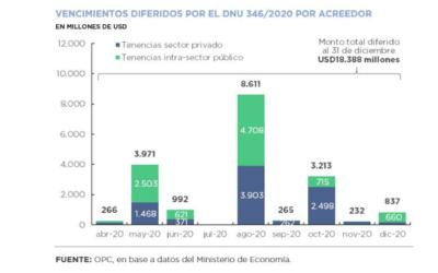 Public Debt Operations – April 2020