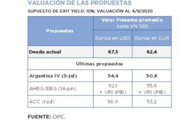 PROCESO DE REESTRUCTURACIÓN DE LOS BONOS BAJO LEY EXTRANJERA – NUEVA PROPUESTA ARGENTINA