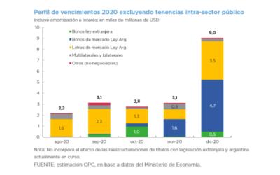 Operaciones de Deuda Pública – Julio 2020