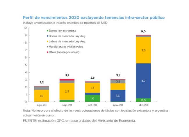 Operaciones de Deuda Publica Julio 2020