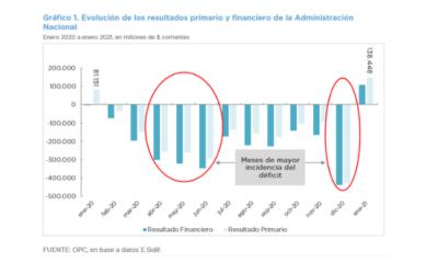 ANÁLISIS DE LA EJECUCIÓN PRESUPUESTARIA DE LA ADMINISTRACIÓN NACIONAL – ENERO 2021