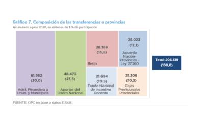 Análisis de la ejecución presupuestaria de la Administración Nacional – Julio 2020
