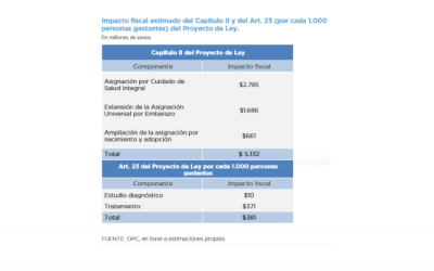IMPACTO FISCAL DEL PROYECTO DE LEY DE ATENCIÓN Y CUIDADO INTEGRAL DE LA SALUD DURANTE EL EMBARAZO Y LA PRIMERA INFANCIA (EXPTE CD-54-2020)