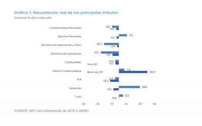 ANÁLISIS DE LA RECAUDACIÓN TRIBUTARIA NACIONAL – OCTUBRE 2020