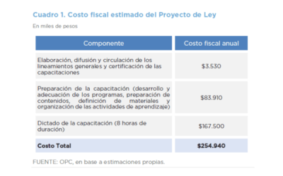 FISCAL COST OF BILLS S-1120/20 Y S-1216/20 (COMMITTEE REPORT) – LEY YOLANDA