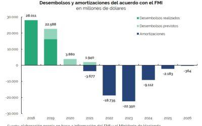 Public Debt Operations – April 2019