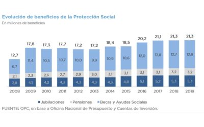 ANALYSIS OF SOCIAL PROTECTION – MONETARY TRANSFERS TO INDIVIDUALS FROM 2008 TO 2019