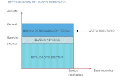 Metodología del Cálculo del Gasto Tributario