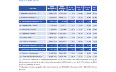 Descripción del contenido del Proyecto de Ley de Presupuesto 2020