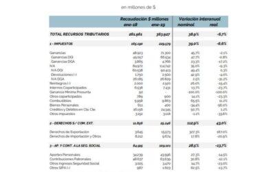 Análisis de la Recaudación Tributaria – Febrero 2019
