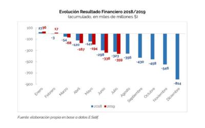 Análisis de Ejecución Presupuestaria – Julio 2019 – Base Devengado