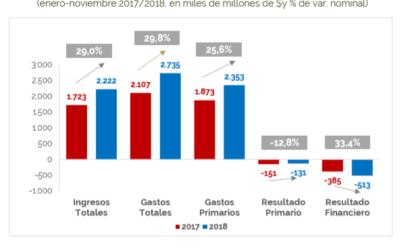Informe de Ejecución Presupuestaria de Ingresos y Gastos de la Administración Nacional – Noviembre 2018