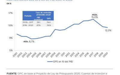 Gasto Público Social de la Administración Nacional previsto en el Proyecto de Ley de Presupuesto 2020