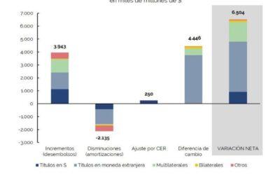Análisis de la Cuenta de Inversión 2018 – Deuda Pública