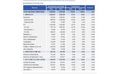 Análisis de la recaudación tributaria nacional –  diciembre 2019