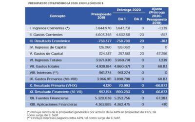 Análisis del Presupuesto de la Administración Nacional prorrogado para 2020