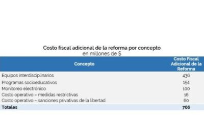 """Cost Estimate of Bill to Reform the """"Criminal Regime for Minors"""" (Law 22,278 and its amendments) and to create the Juvenile Criminal Responsibility System."""