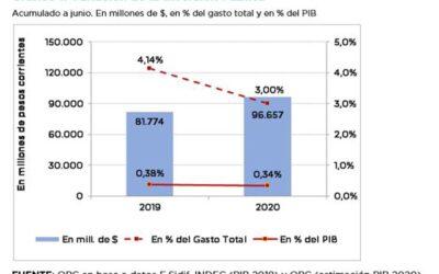 ANÁLISIS DE LA EJECUCIÓN PRESUPUESTARIA DE LA INVERSIÓN PÚBLICA – JUNIO 2020